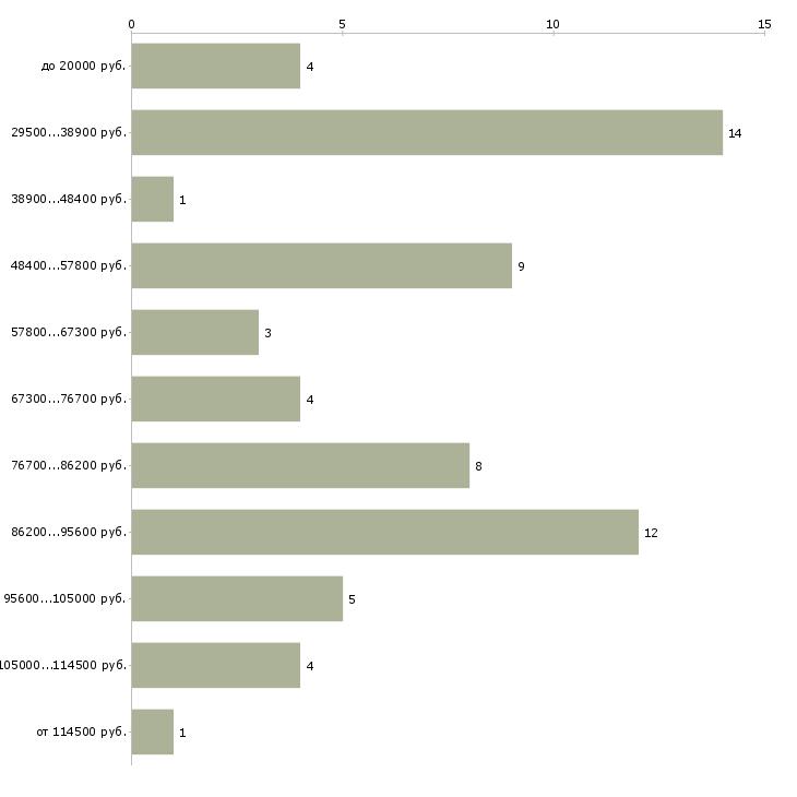 Найти работу официантки  - График распределения вакансий «официантки» по зарплате
