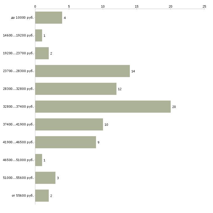 Найти работу охранник с 6 разрядом  - График распределения вакансий «охранник с 6 разрядом» по зарплате