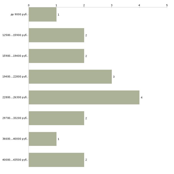 Найти работу охранник 6 разряда  - График распределения вакансий «охранник 6 разряда» по зарплате