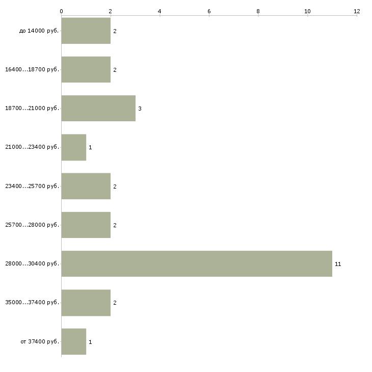 Найти работу подработка в вечернее время  - График распределения вакансий «подработка в вечернее время» по зарплате