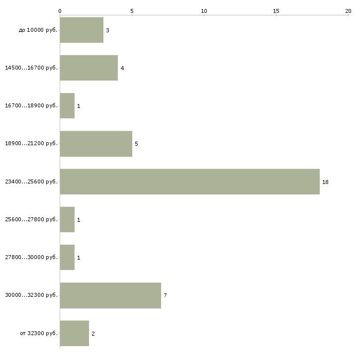 Найти работу подработка для тех кто дома  - График распределения вакансий «подработка для тех кто дома» по зарплате