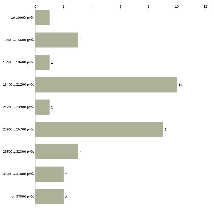 Найти работу подработка на дому для всех  - График распределения вакансий «подработка на дому для всех» по зарплате