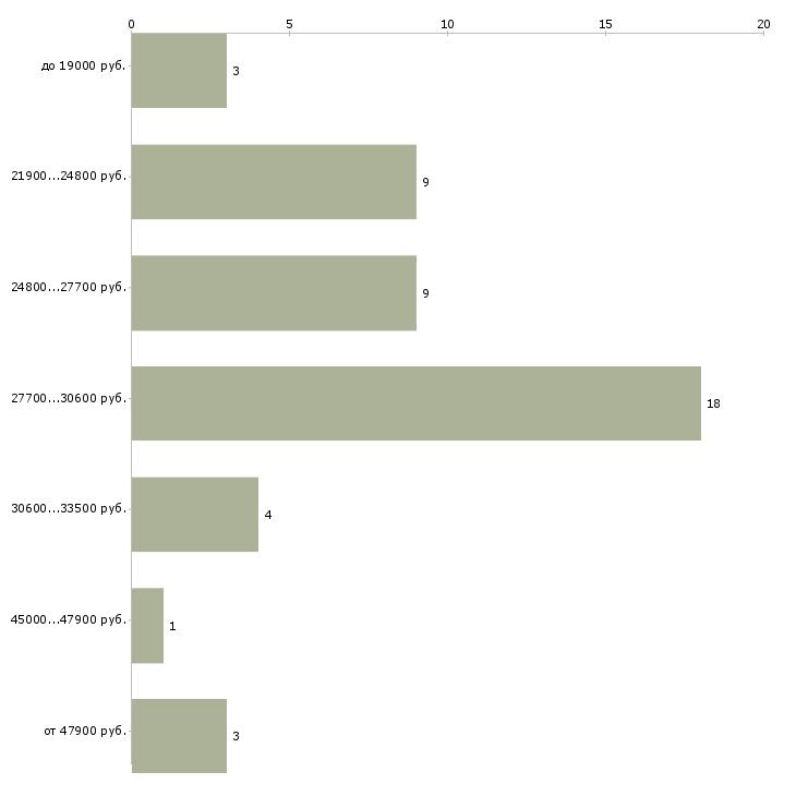Найти работу помощник для руководителя  - График распределения вакансий «помощник для руководителя» по зарплате