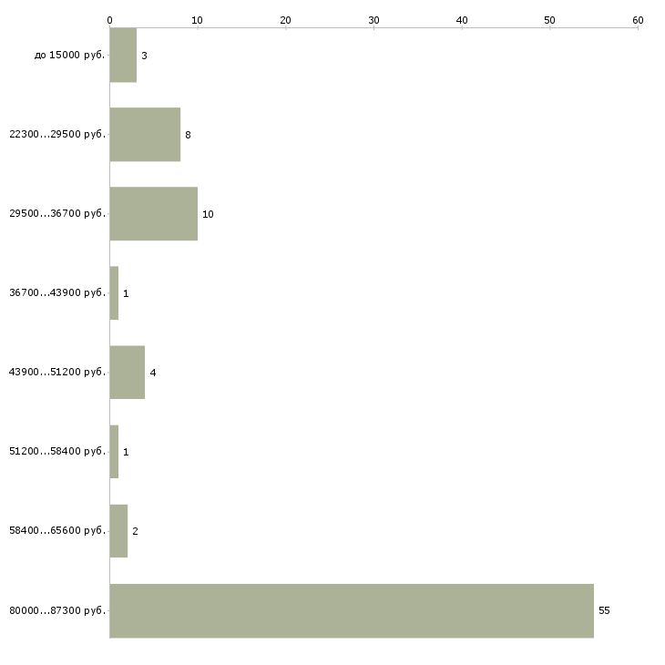 Найти работу предлагаю работу  - График распределения вакансий «предлагаю работу» по зарплате
