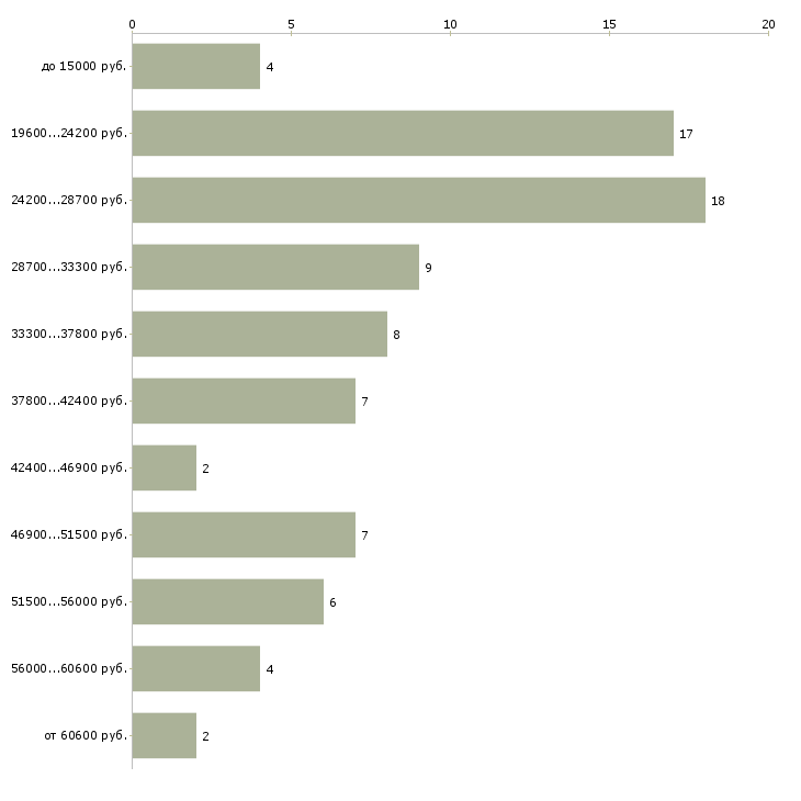 Найти работу разнорабочая  - График распределения вакансий «разнорабочая» по зарплате