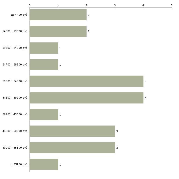 Найти работу репетитор математика  - График распределения вакансий «репетитор математика» по зарплате