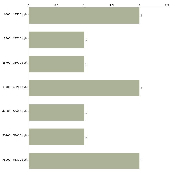 Найти работу репетитор по английскому языку  - График распределения вакансий «репетитор по английскому языку» по зарплате