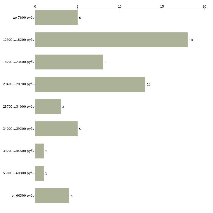 Найти работу руководитель музыкальный  - График распределения вакансий «руководитель музыкальный» по зарплате