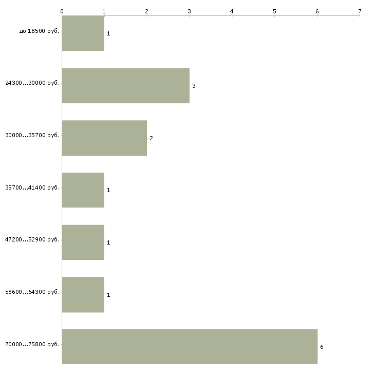 Найти работу семейный бизнес  - График распределения вакансий «семейный бизнес» по зарплате