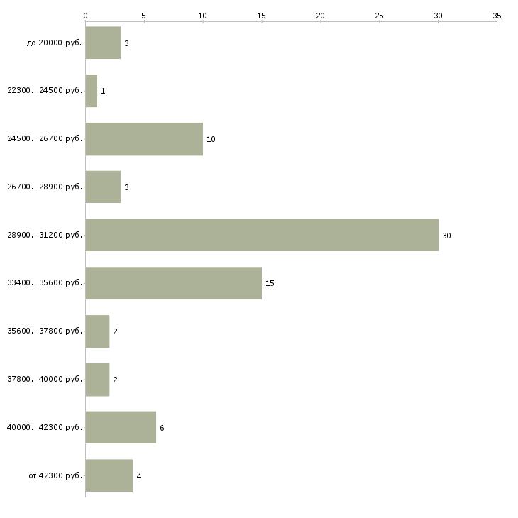 Найти работу сиделка с проживанием сиделка  - График распределения вакансий «сиделка с проживанием сиделка» по зарплате