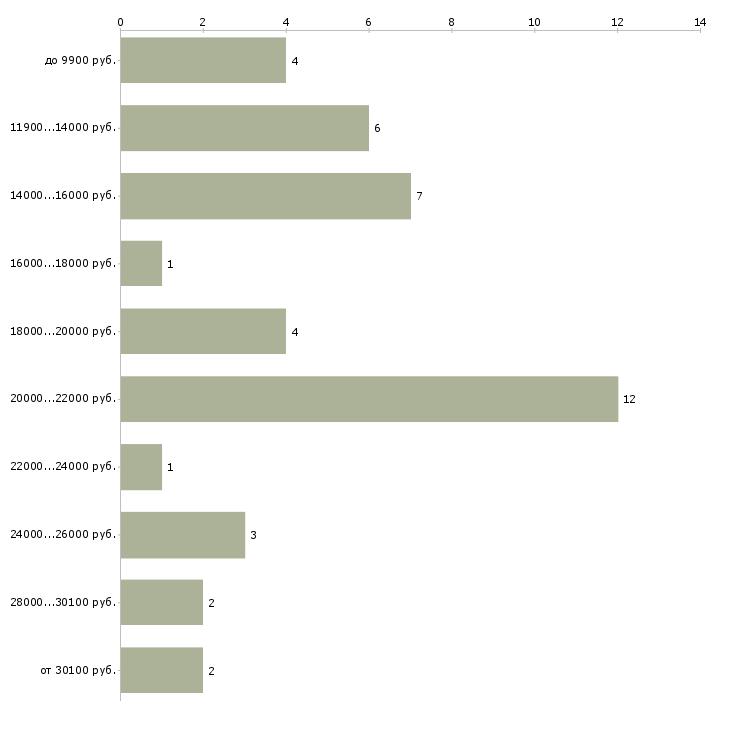 Найти работу слесари сантехники  - График распределения вакансий «слесари сантехники» по зарплате