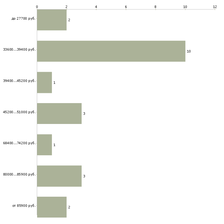 Найти работу стоматолог детский  - График распределения вакансий «стоматолог детский» по зарплате
