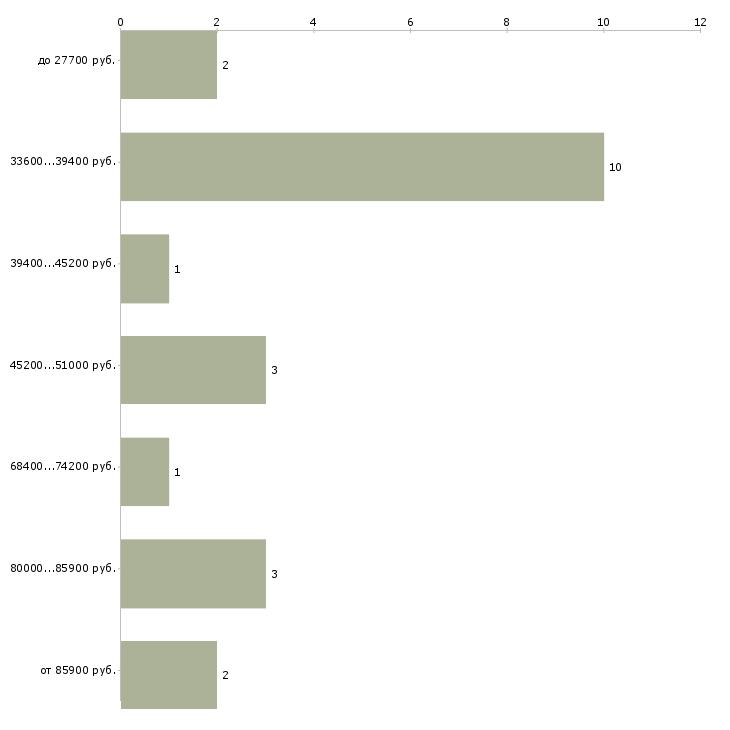 Найти работу стоматолог детский стоматолог  - График распределения вакансий «стоматолог детский стоматолог» по зарплате
