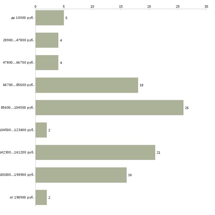 Найти работу танцовщица  - График распределения вакансий «танцовщица» по зарплате