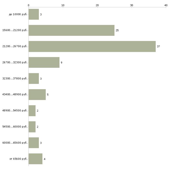 Найти работу требуются на работу  - График распределения вакансий «требуются на работу» по зарплате