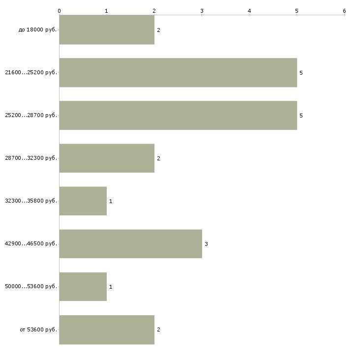 Найти работу удаленная дома  - График распределения вакансий «удаленная дома» по зарплате