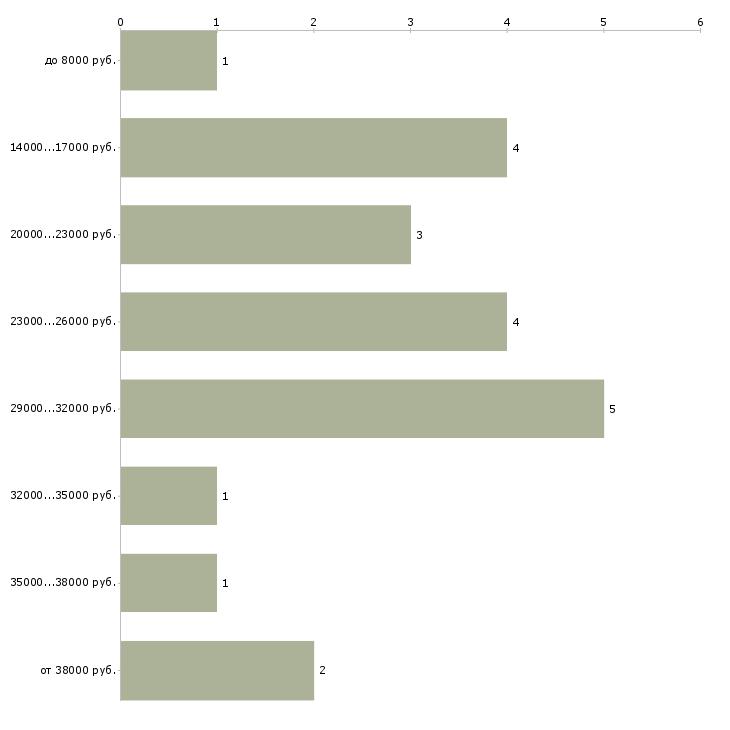 Найти работу учитель английского языка  - График распределения вакансий «учитель английского языка» по зарплате
