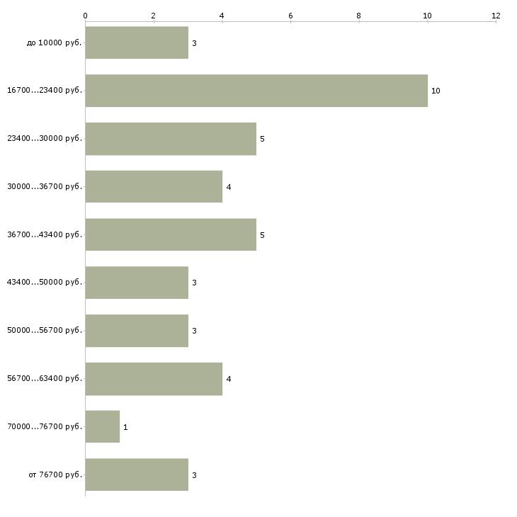 Найти работу учитель русского языка  - График распределения вакансий «учитель русского языка» по зарплате