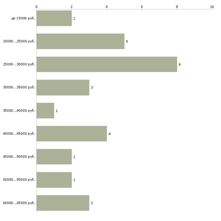Найти работу электромонтажники  - График распределения вакансий «электромонтажники» по зарплате