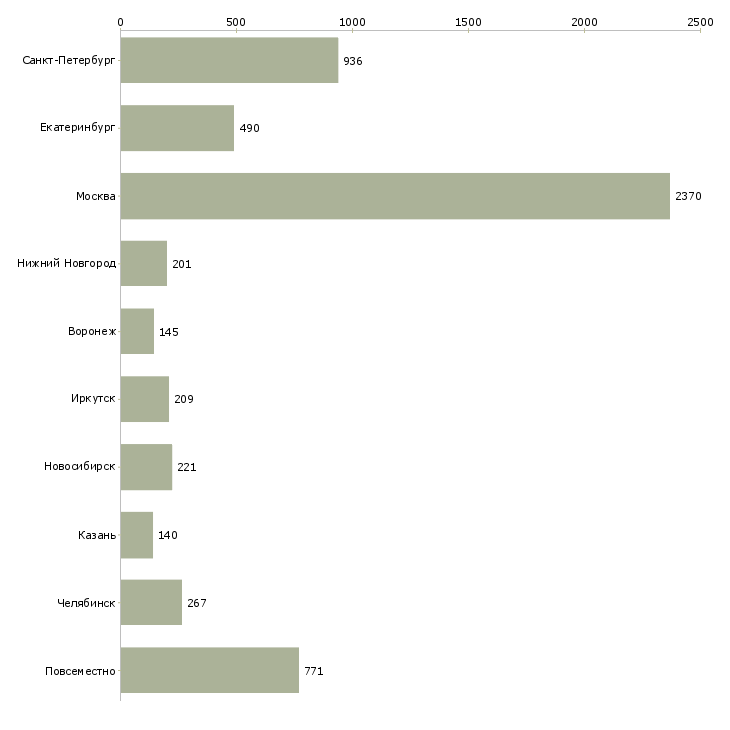 Найти работу бизнес дома-Число вакансий «бизнес дома» на сайте в городах Росcии