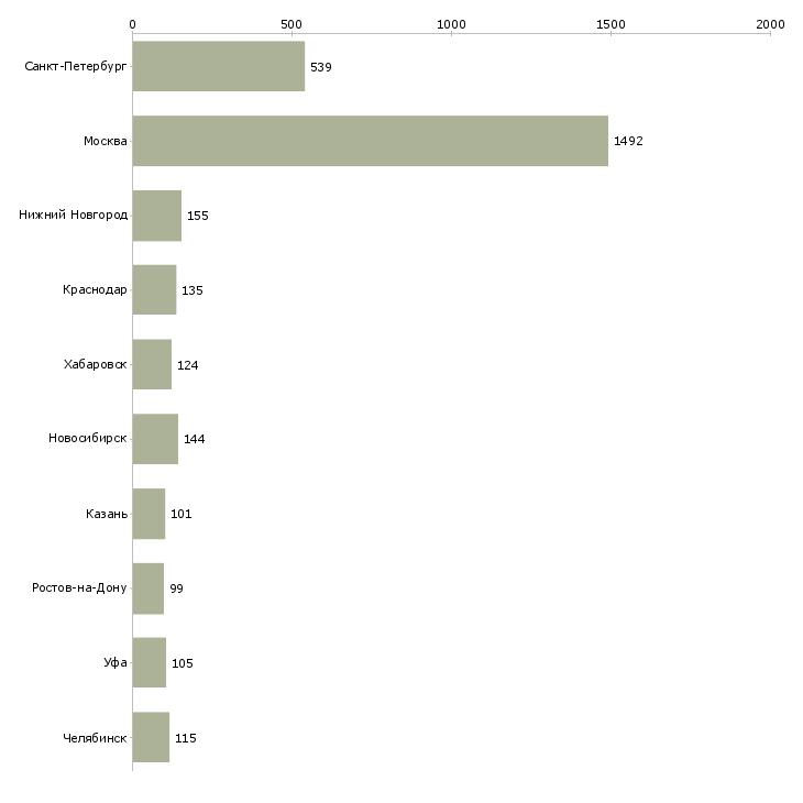 Найти работу бухгалтер на отчетность-Число вакансий «бухгалтер на отчетность» на сайте в городах Росcии