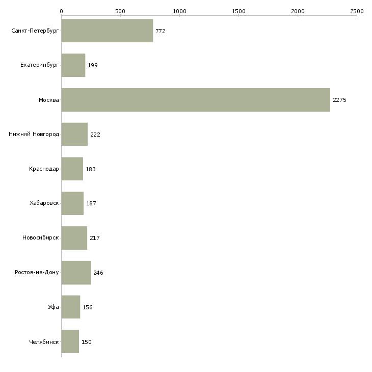 Найти работу ведущий программы-Число вакансий «ведущий программы» на сайте в городах Росcии