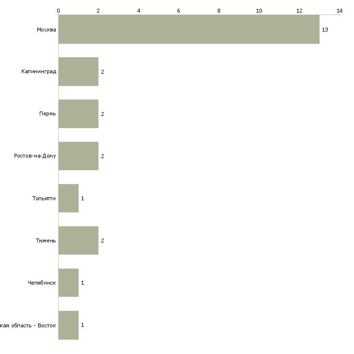 Найти работу ведущий прямого эфира-Число вакансий «ведущий прямого эфира» на сайте в городах Росcии