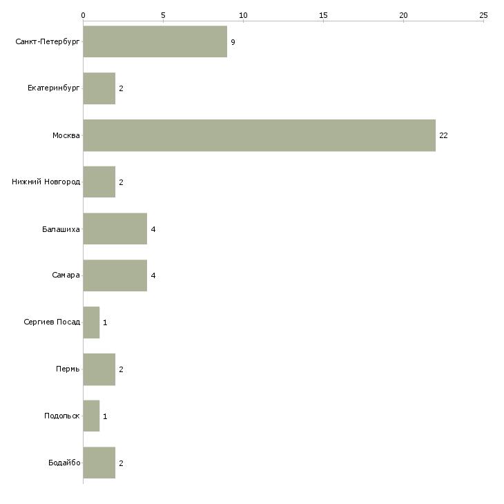 Найти работу дед мороз и снегурочка-Число вакансий «дед мороз и снегурочка» на сайте в городах Росcии