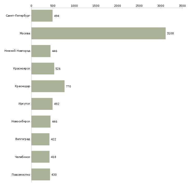 Найти работу интернет оператор-Число вакансий «интернет оператор» на сайте в городах Росcии