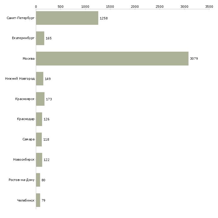 Найти работу курьер доставки-Число вакансий «курьер доставки» на сайте в городах Росcии