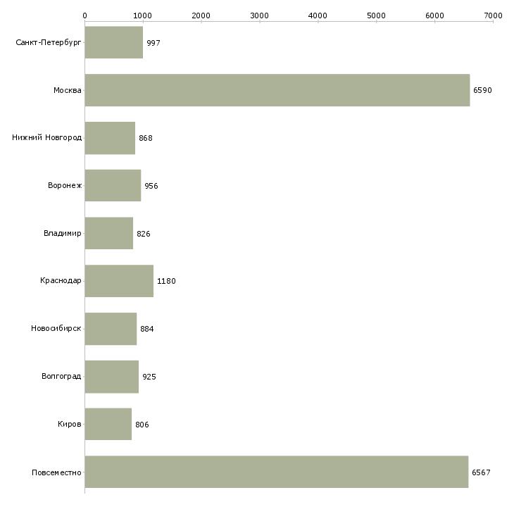 Найти работу на дому интернет-Число вакансий «на дому интернет» на сайте в городах Росcии