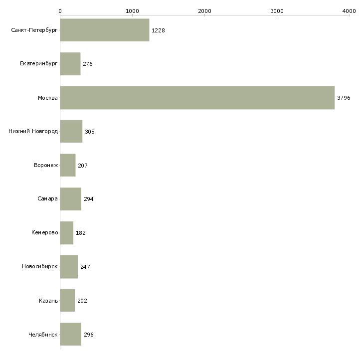 Найти работу на неполный рабочий день-Число вакансий «на неполный рабочий день» на сайте в городах Росcии