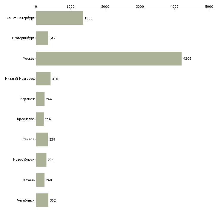 Найти работу неполный день-Число вакансий «неполный день» на сайте в городах Росcии