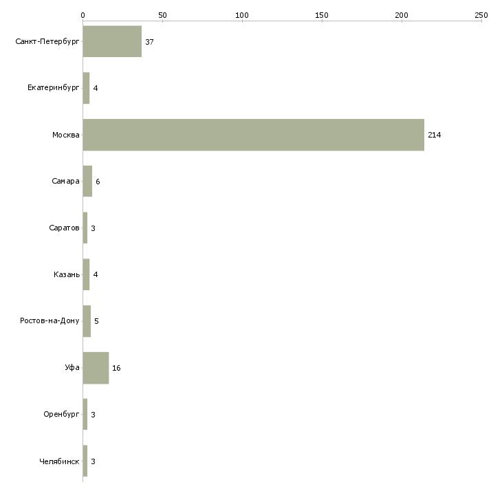 Найти работу официантки-Число вакансий «официантки» на сайте в городах Росcии