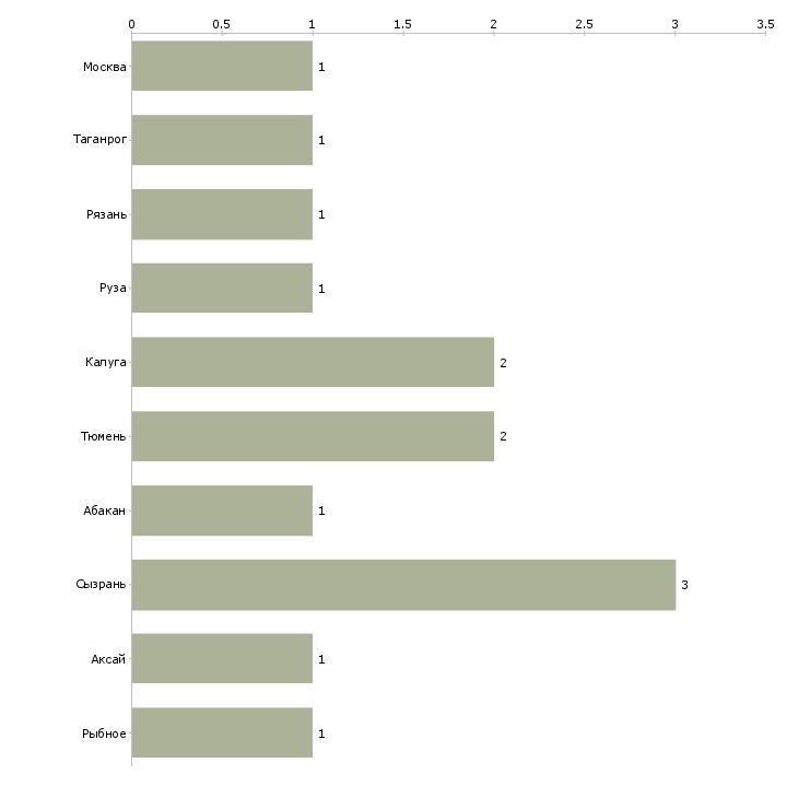 Найти работу пастух-Число вакансий «пастух» на сайте в городах Росcии