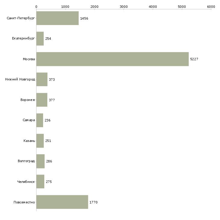 Найти работу подработка дома-Число вакансий «подработка дома» на сайте в городах Росcии