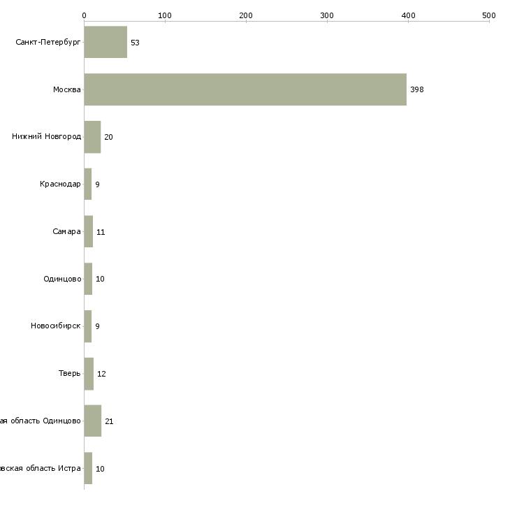 Найти работу помощники по хозяйству-Число вакансий «помощники по хозяйству» на сайте в городах Росcии