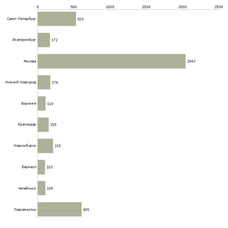 Найти работу продажи в интернет магазине-Число вакансий «продажи в интернет магазине» на сайте в городах Росcии