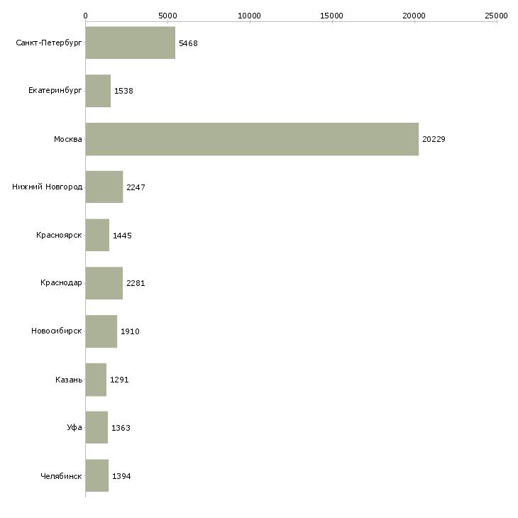 Найти работу руководитель работ-Число вакансий «руководитель работ» на сайте в городах Росcии