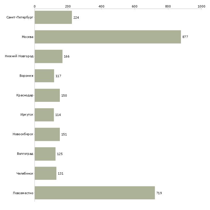 Найти работу удаленная вакансии-Число вакансий «удаленная вакансии» на сайте в городах Росcии