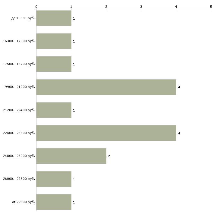 Найти работу администратор гостиницы  - График распределения вакансий «администратор гостиницы» по зарплате