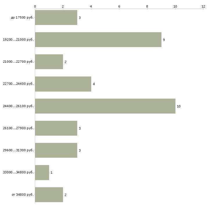 Найти работу акушерки  - График распределения вакансий «акушерки» по зарплате