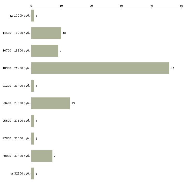 Найти работу без обмана и вложений  - График распределения вакансий «без обмана и вложений» по зарплате