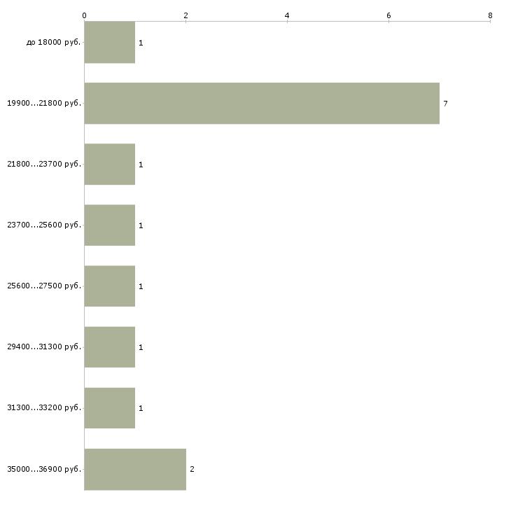 Найти работу бухгалтер удаленно  - График распределения вакансий «бухгалтер удаленно» по зарплате