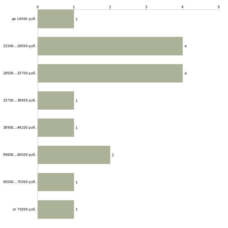 Найти работу внутренний аудит  - График распределения вакансий «внутренний аудит» по зарплате
