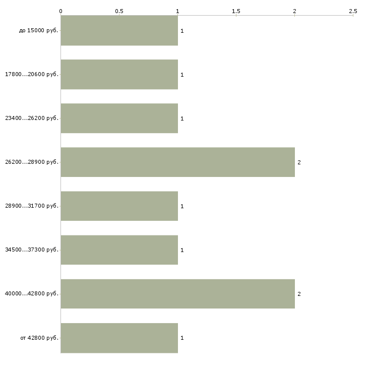 Найти работу водитель с легковым автомобилем  - График распределения вакансий «водитель с легковым автомобилем» по зарплате