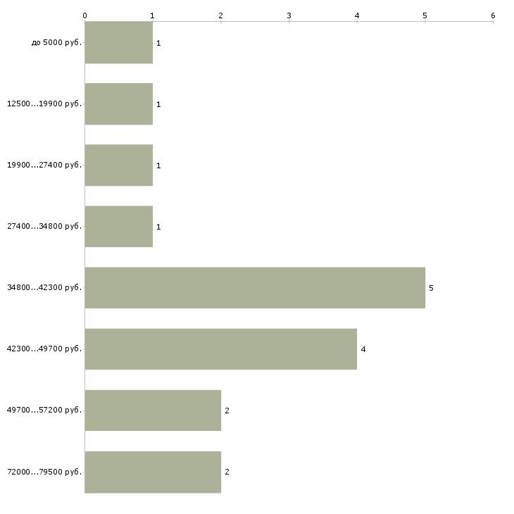 Найти работу водитель такси на яндекс  - График распределения вакансий «водитель такси на яндекс» по зарплате