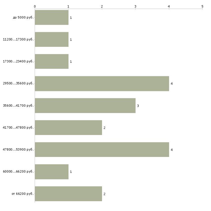 Найти работу водитель яндекс такси  - График распределения вакансий «водитель яндекс такси» по зарплате