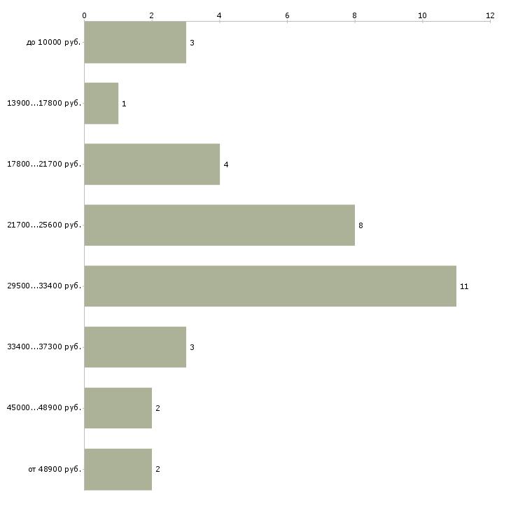 Найти работу врач офтальмолог  - График распределения вакансий «врач офтальмолог» по зарплате