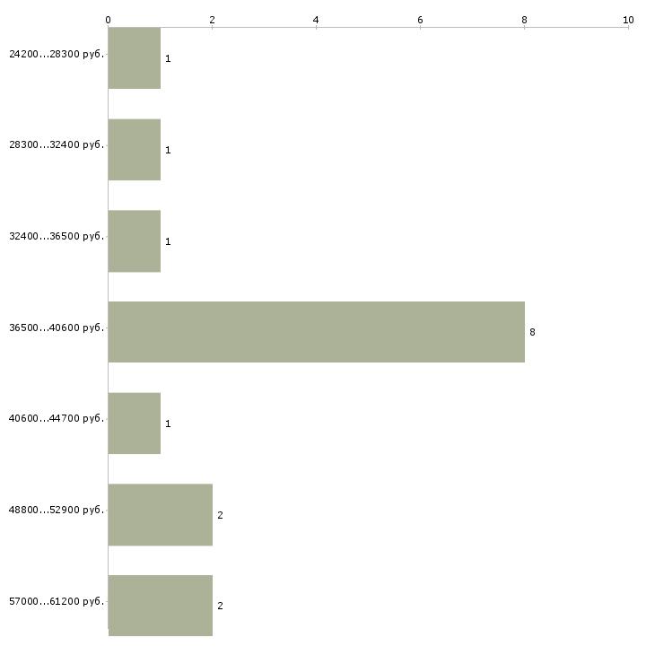 Найти работу гальваник  - График распределения вакансий «гальваник» по зарплате